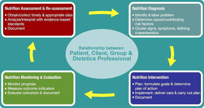 nursing care plan imbalanced nutrition
